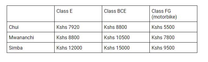 Driving schools in Kenya comparison