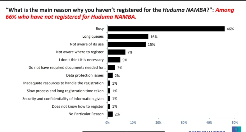 66% of Kenyans have not registered for Huduma Namba, say the're too busy - Ipsos poll