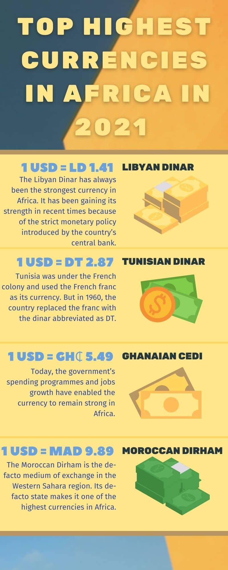 Top highest currencies in Africa