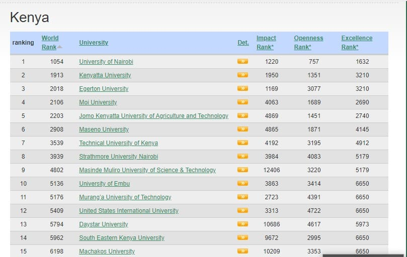Best Public and Private Universities in Kenya in 2021 according to Webometrics.