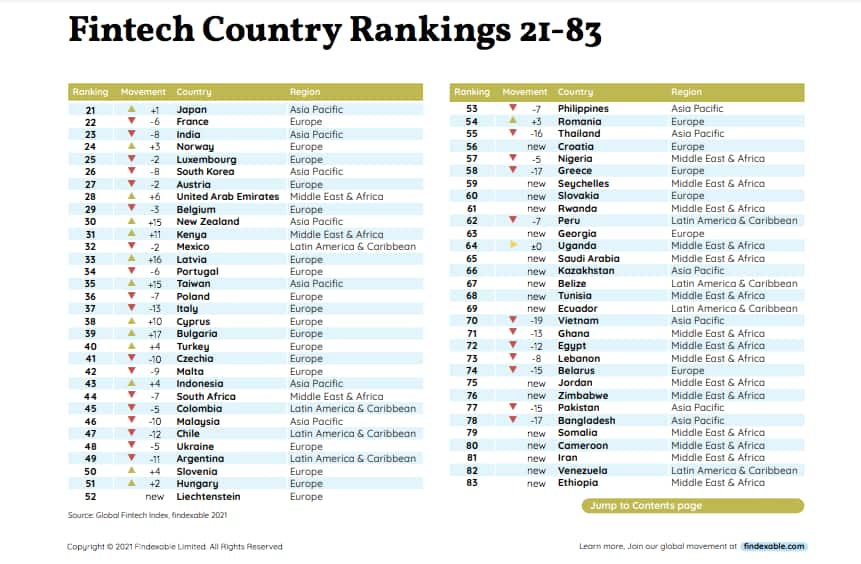 Nairobi was ranked in the first position in Africa and 37th globally.
